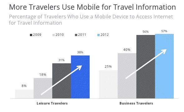 mobile-device-usage-travel-information