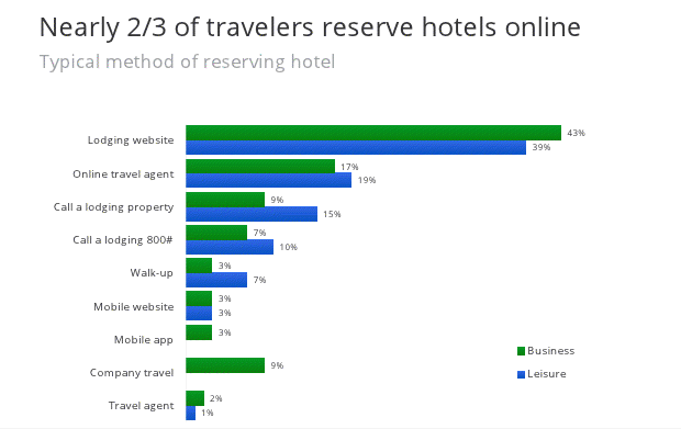 online-hotel-reservations-breakdown-2012