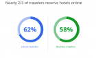 8 Common Mistakes Hotel Website Designers Still Make in 2013