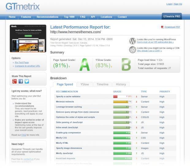 GTMetrix Website Speed Test of HermesThemes
