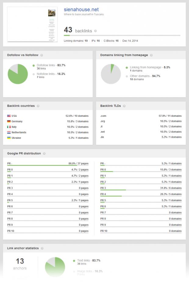 SEO SpyGlass: Backlinks Summary